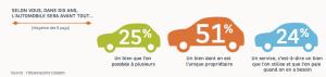 """""""La révolution du low cost"""" a influencé la notion de propriété de l'automobile"""